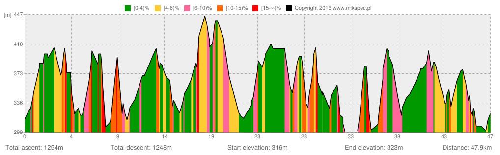 i-etap-stage-dukla-wolf-race